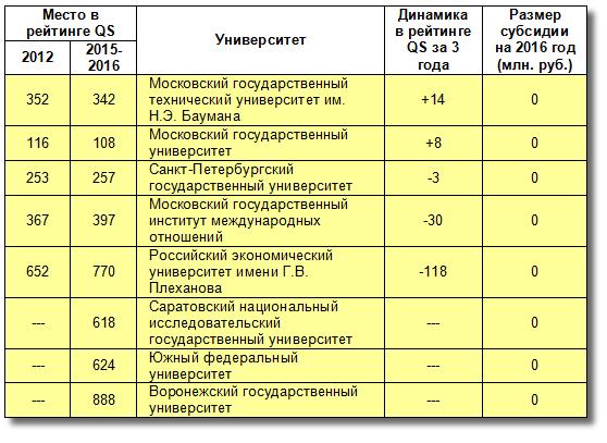 Деление Лобачевского