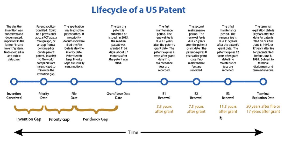 Жизнь и смерть американского патента