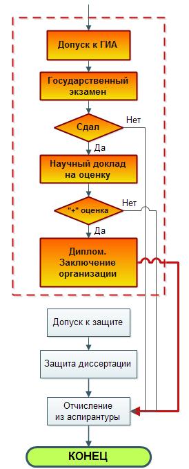 Алгоритм прохождения аспирантуры