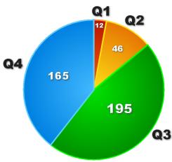 Диаграмма: распределение российских журналов в Scopus по квартилям