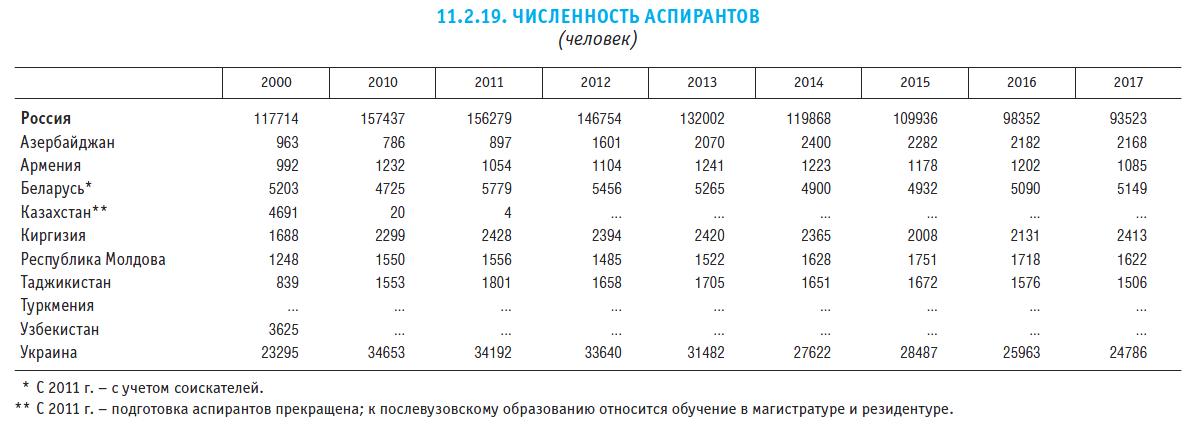 Пункт 11.2.19. ''Численность аспирантов'' из сборника ВШЭ ''Индикаторы образования-2020''