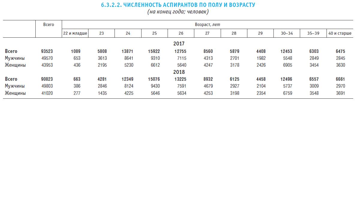 6.3.2.2. ''Численность аспирантов по полу и возрасту'' из сборника ВШЭ ''Индикаторы образования-2020''