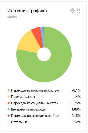 Статистика сайта ПАТ-Инфо по источнику траффика
