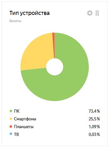 Статистика сайта ПАТ-Инфо по типу устройств, с которых происходит заход на сайт