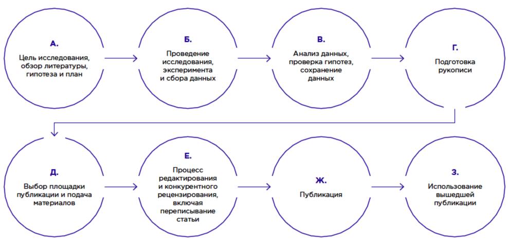 Ключевые этапы обеспечения добросовестного проведения и публикации исследований: не только фабрикация, фальсификация и плагиат