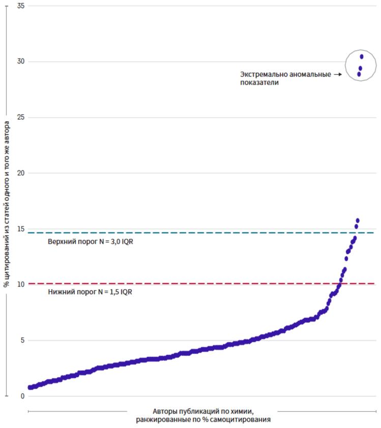 Распределение коэффициентов самоцитирования для высокоцитируемых авторов работ по химии