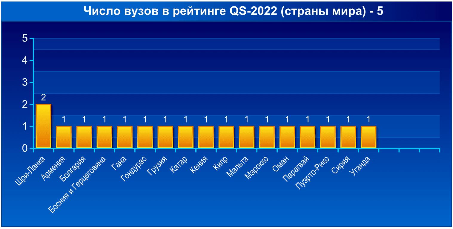 Число вузов в рейтинге QS-2021. Часть 5