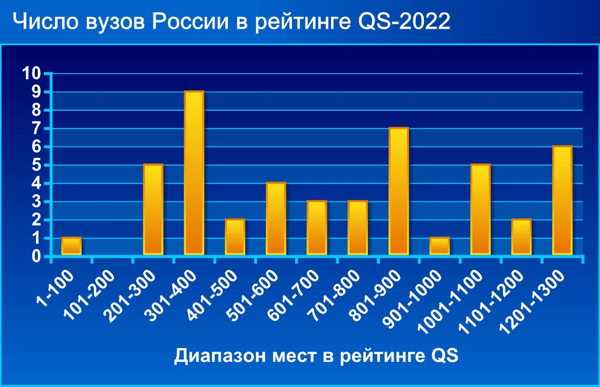Число вузов России в рейтинге QS-2022