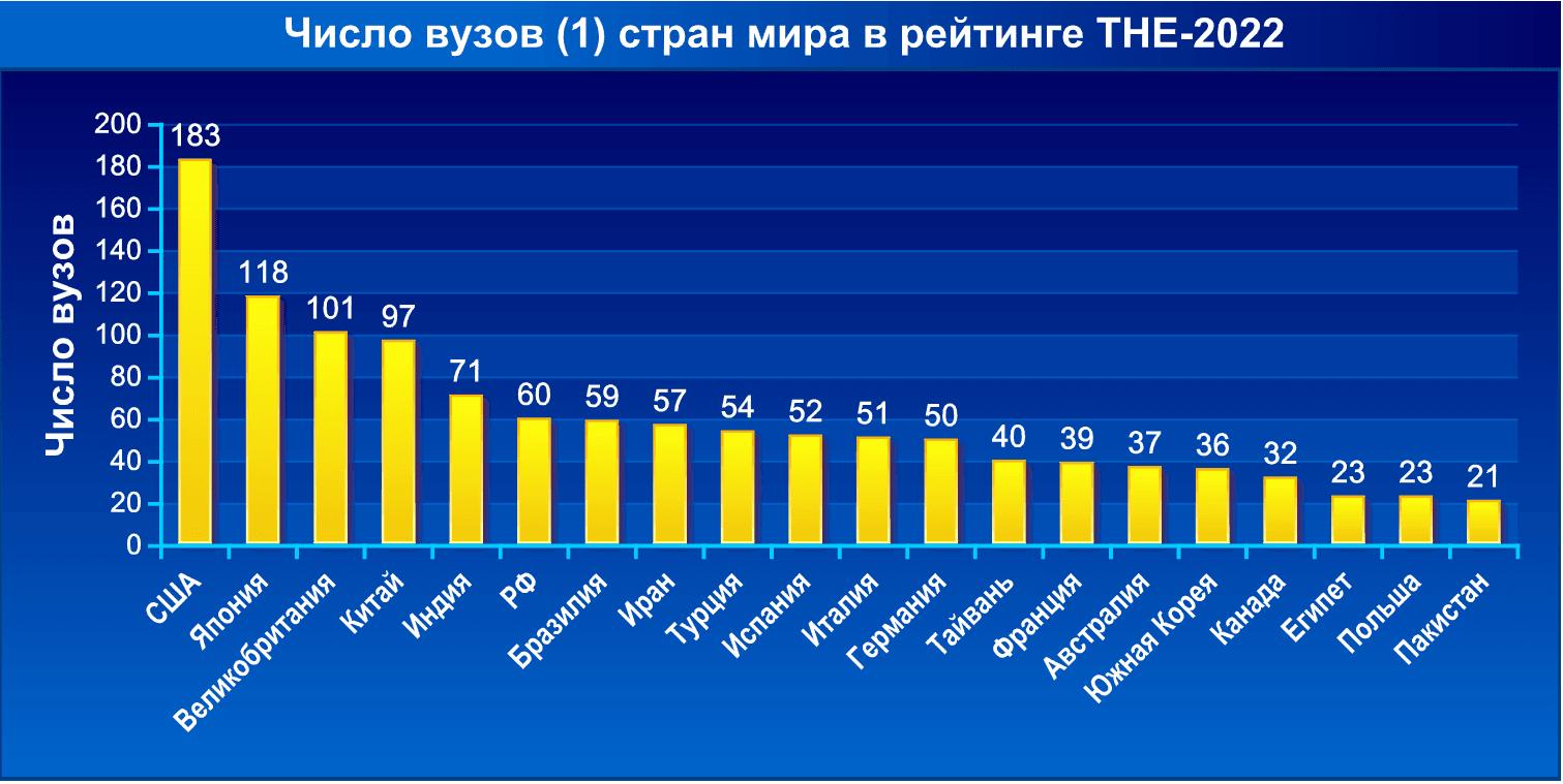Число вузов стран мира в рейтинге THE-2022. Часть 1