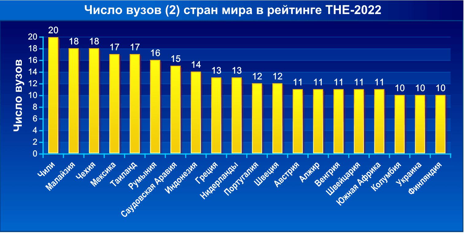 Число вузов стран мира в рейтинге THE-2022. Часть 2
