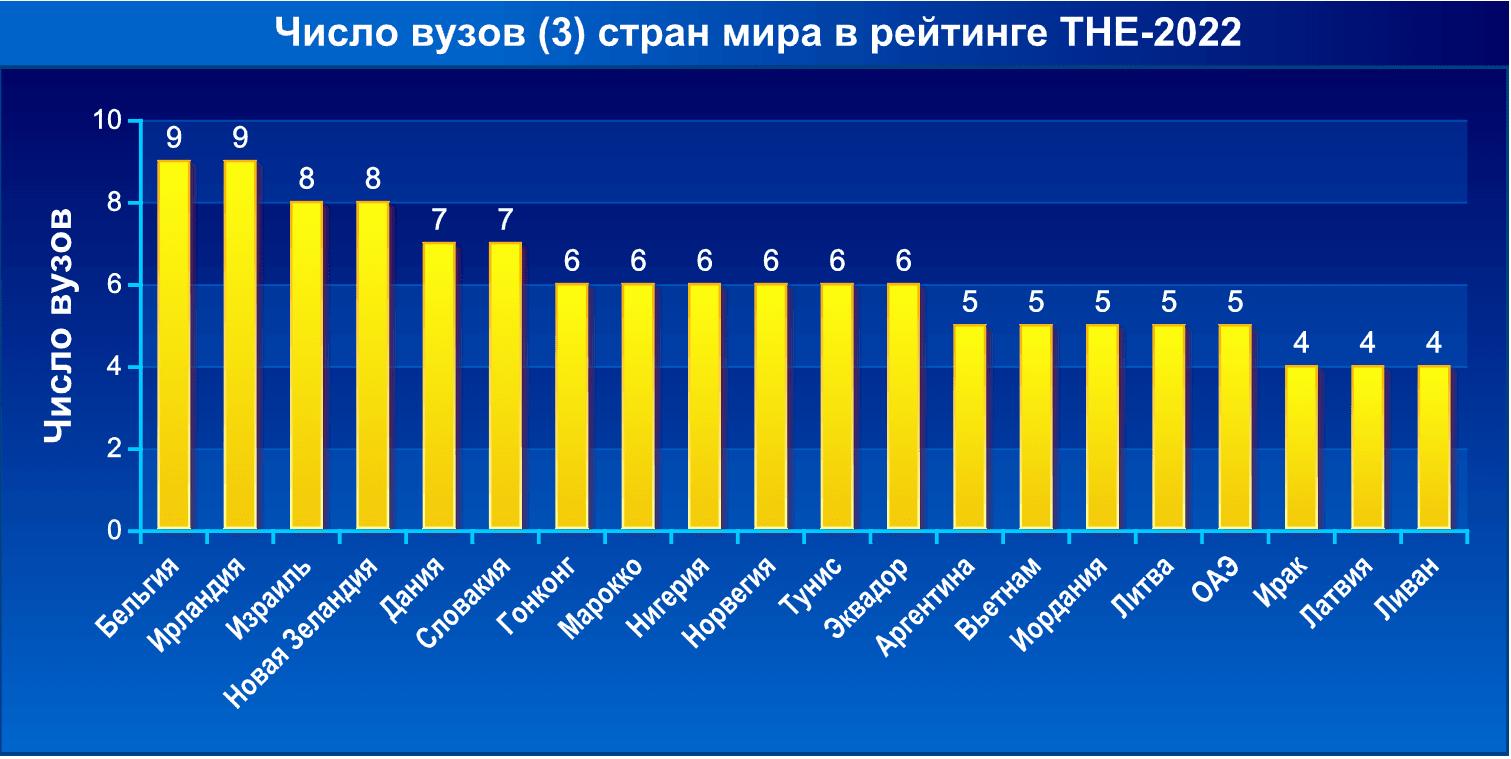 Число вузов стран мира в рейтинге THE-2022. Часть 3