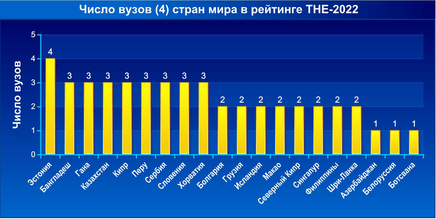 Число вузов стран мира в рейтинге THE-2022. Часть 4
