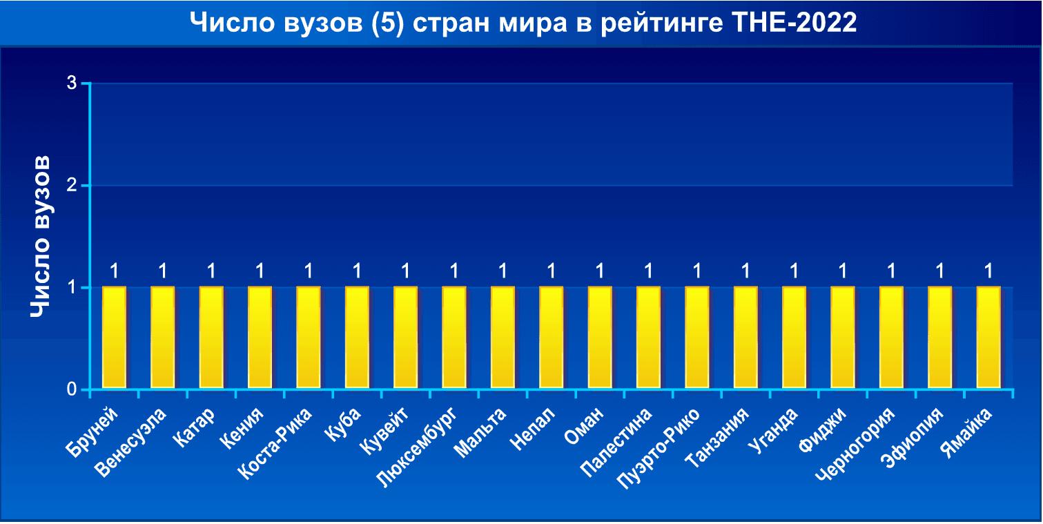 Число вузов стран мира в рейтинге THE-2022. Часть 5