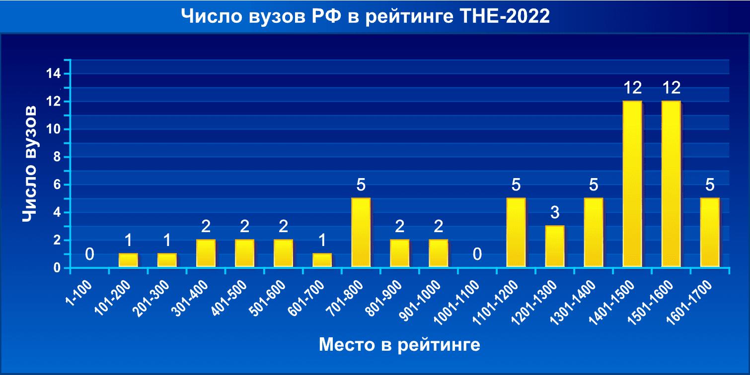 Число вузов РФ в рейтинге THE-2022