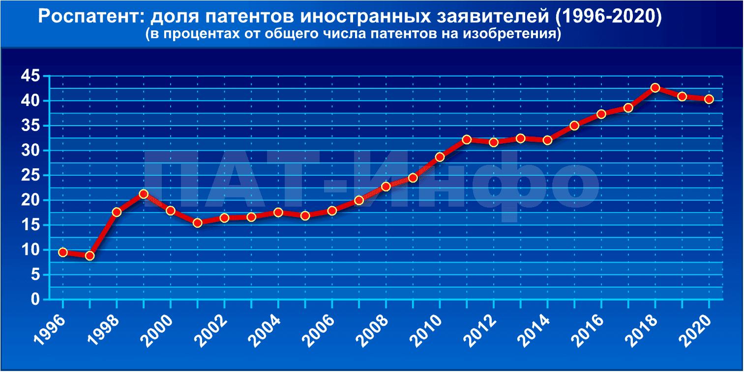 Себестоимость мозгов. Доля российских патентов зарубежных заявителей (1996-2020)